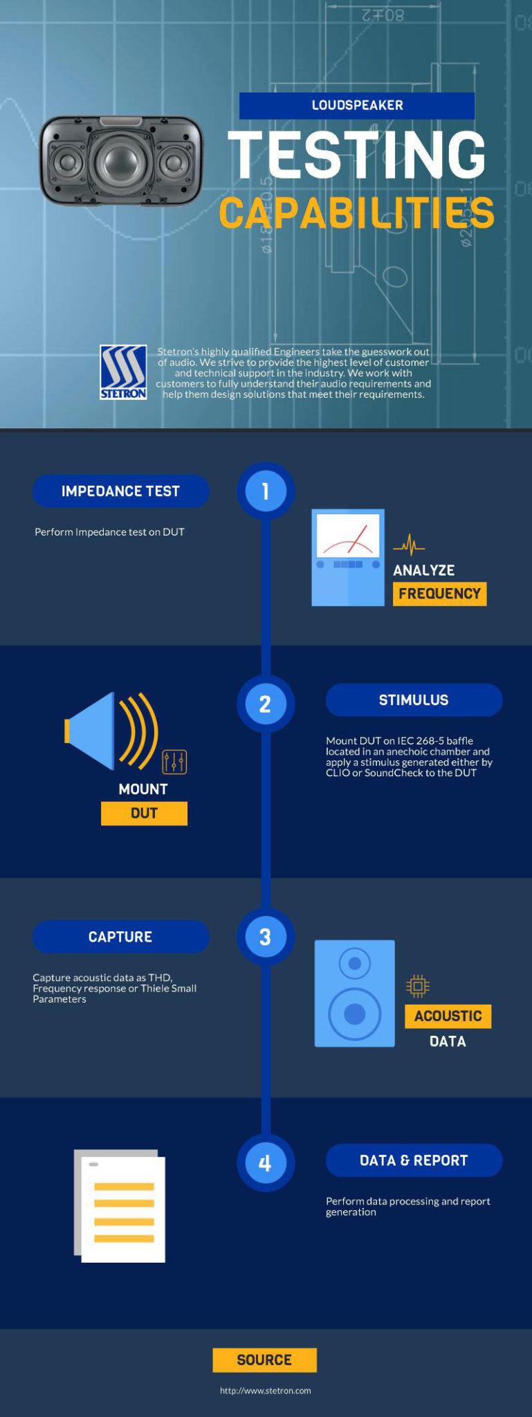 Loudspeaker Testing Capabilities