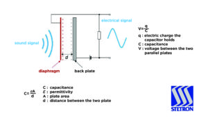Operation of an Electret Condenser Microphone